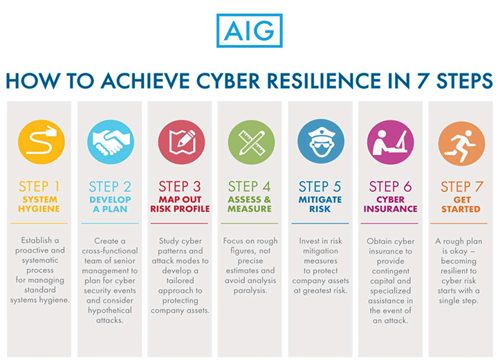 Cyber Resilience in 7 Steps - MHA Solutions